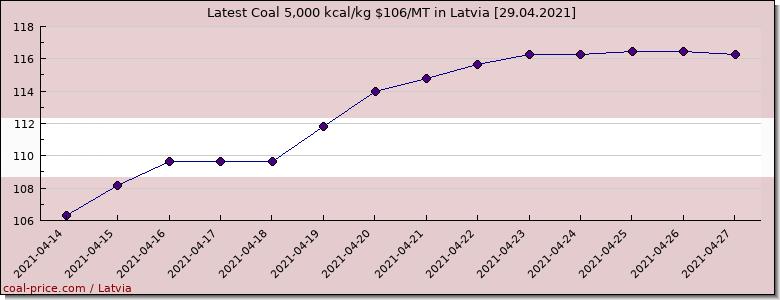 coal price lativa price
